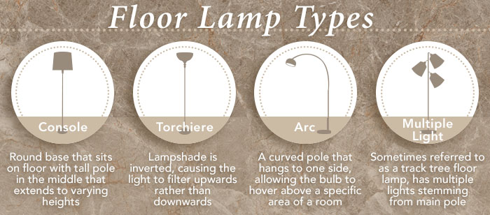 Category_floor-lamp-types-graphic-c